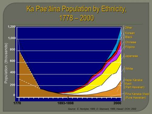 29.1.1.Population by Ethnicity 1778-2000 (decimation)