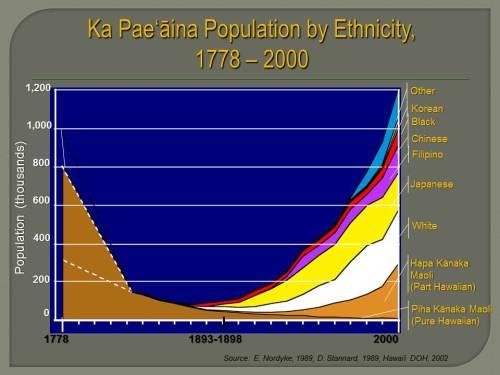 29.1.1.Population by Ethnicity 1778-2000 (decimation)