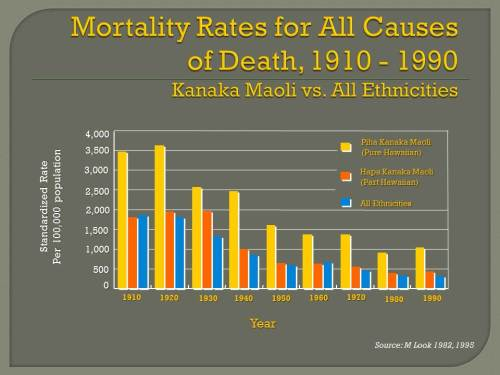 29.1.2.Mortality rates for all causes, Kanaka Maoli vs all ethnicities 1990
