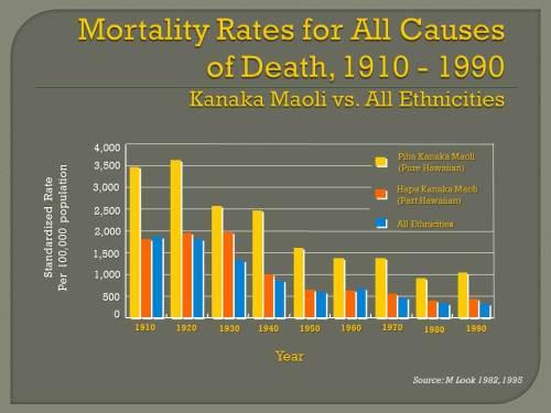 29.1.2.Mortality rates for all causes, Kanaka Maoli vs all ethnicities 1990