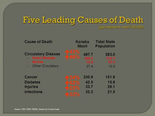 29.1.3.Five leading causes of deaths among Hawaiians, 2002
