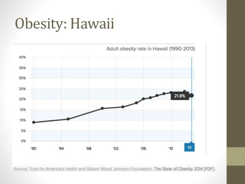 29.1.6diet-related-disease-trends-in-hawaii-the-us-and-globally-6-1024