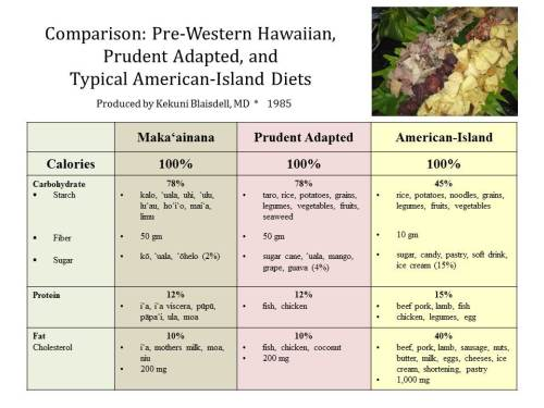 29.2.1.Comparison of Pre-Western, Prudent Adapted, American Diets - RK Blaisdell, 1985